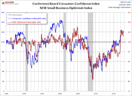 Consumer Confidence Index Chart 2017 Consumer Confidence Highest In 17 Years Seeking Alpha