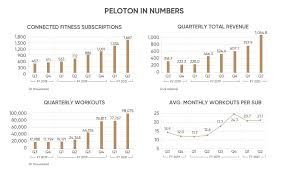 A summary of key financial strength and profitability metrics. Peloton Stock Forecast For 2021 Will The Stock Continue To Fly High