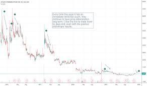 Eyeg Stock Price And Chart Nasdaq Eyeg Tradingview