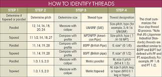 Npt Thread Size Chart Pdf Name That Thread Machine Design