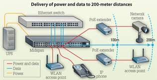 reducing the cost of extending power over ethernet cabling install the use of power over ethernet extender devices allows network administrators to send both power and data to network devices such as ip cameras and wireless