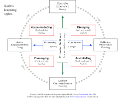 Kolbs Learning Styles Experiential Learning Theory