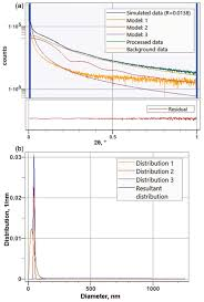 Average Particle Size And Size Distribution Analysis Of