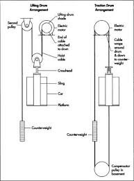 how elevator is made used parts dimensions structure machine in a lifting drum installotion a hoist cable runs down from a drive drum attached
