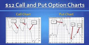 Call Put Option Charts Delta And Declining Stocks Comparing Covered Call Writing