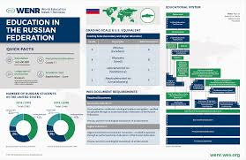 Education In The Russian Federation Wenr
