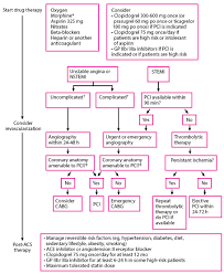 Overview Of Acute Coronary Syndromes Acs Cardiovascular