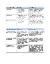 Sample Strengths And Weaknesses Allie Pinterest Strength