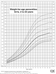 Cdc Growth Charts Weight For Age Figure 10 From Cdc Growth Charts United States Semantic