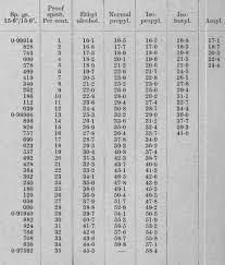 Alcohol Proof Conversion Chart 80 Right Refractometer Conversion Chart