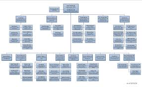 Amc Organizational Chart Faa Ato Organization Chart Bedowntowndaytona Com