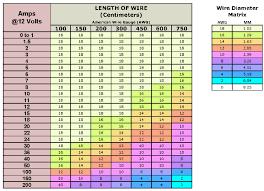Bergs Fj Build Wire Gauge Chart