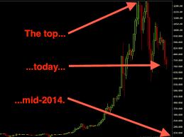 An illustrated history of bitcoin crashes. The Bitcoin Meltdown Has Begun
