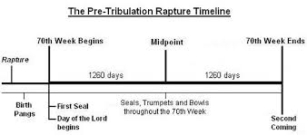 7 Year Tribulation Timeline Chart Midst Of The Week