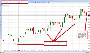 Chart Of The Week 30 Year Treasury Bonds Ino Com