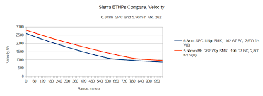 6 8 Spc Ballistics Chart Not So Special A Critical View Of The 6 8mm Spc The