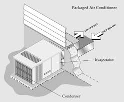 split air conditioning system. illustration \u0026copy; climatetechwiki.org. figure 1: packaged air conditioner split conditioning system
