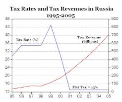 Flat Tax Chart Success Of The 13 Flat Tax In Russia American Enterprise