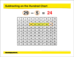 Math Review Subtracting On A Hundreds Chart Models For
