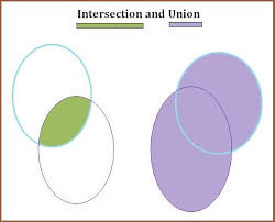 Union Of Sets Venn Diagram Math Symbols For Union And Intersection And And Or In Mathematics