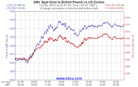 Gold Price Chart Price Of Gold Scrap Gold Prices