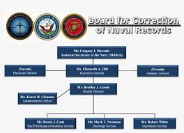 Department Of The Navy Org Chart Bcnr Org Chart Website June 2018 Department Of The Navy
