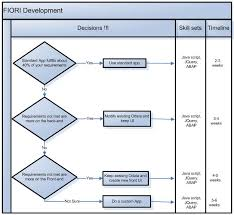 Fiori Implementation Simplified Part 4 Sap Blogs