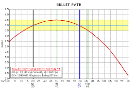 Bullet Drop Chart 22 Lr Ballistics Gunsmoke Engineering