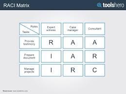 Raci Matrix Raci Chart A Stakeholder Management Tool Toolshero