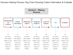 Decision Chart Example Decision Making Process Org Chart Showing Collect
