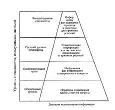 Информационные системы в логистике Рефераты Иерархия использования логистической информационной системы