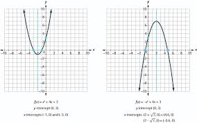 this image shows 2 graphs side by side the graph on the left