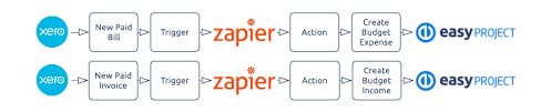 how to create a project budget project finance connected via zapier to xero and other accounting
