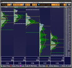 Market Profile Trading Strategies Pdf Forex Trading Box