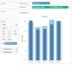 Distribution Chart Tableau Tableau Tricks Using Shapes Bar Charts To Get Instant Insights