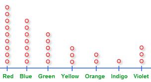 dot plot example graphical representation of data dot plots bar graph examples