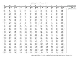 Bodyweight Bench Press Chart 1 Rep Max Bench