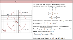 get equation of circle from diameters