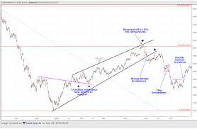 School Of Stocks Charting On Mcx