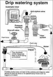 sprinkler system wiring basics refer to the illustration shown this system allows you to control exactly how much water will be dispensed and the
