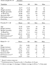 The Validity And Reliability Of A 1 Minute Half Sit Ups Test