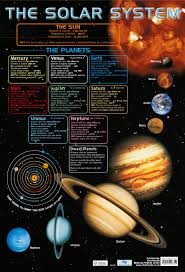 Us 3 14 21 Off 6 Kinds Our Solar System Knowledge Earth Moon Vintage Retro Poster Canvas Diy Wall Paper Posters Home Decor Gift Decoration In Wall