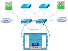 data center interconnect design guide for virtualized workload each blade inside the ucs chassis is equipped one or more depending on the blade model converged network adapter cna a type of port adapter that