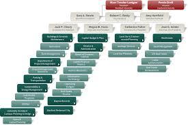 Stanford University Organizational Chart 28 Paradigmatic Stanford University Organization Chart