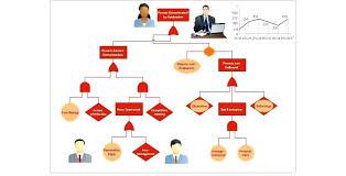 Create Cash Flow Diagram Excel Simple Cash Flow Chart Template Create Flow Chart In Excel Simple