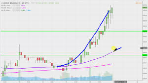 Iconic Brands Inc Icnb Stock Chart Technical Analysis For 12 22 16