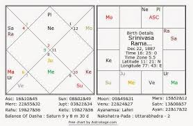 Honey Chopra Is Your Child A Superstar Horoscope Analysis