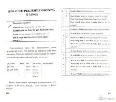 из для Грамматика английского языка класс Книга для  Иллюстрация 1 из 7 для Грамматика английского языка 7 класс Книга для родителей