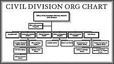 Civil Division Org Chart Merck Sharp Dohme Civilization