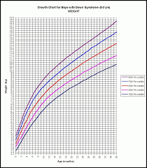 Systematic Age Height Weight Chart In Kgs Pdf Australian